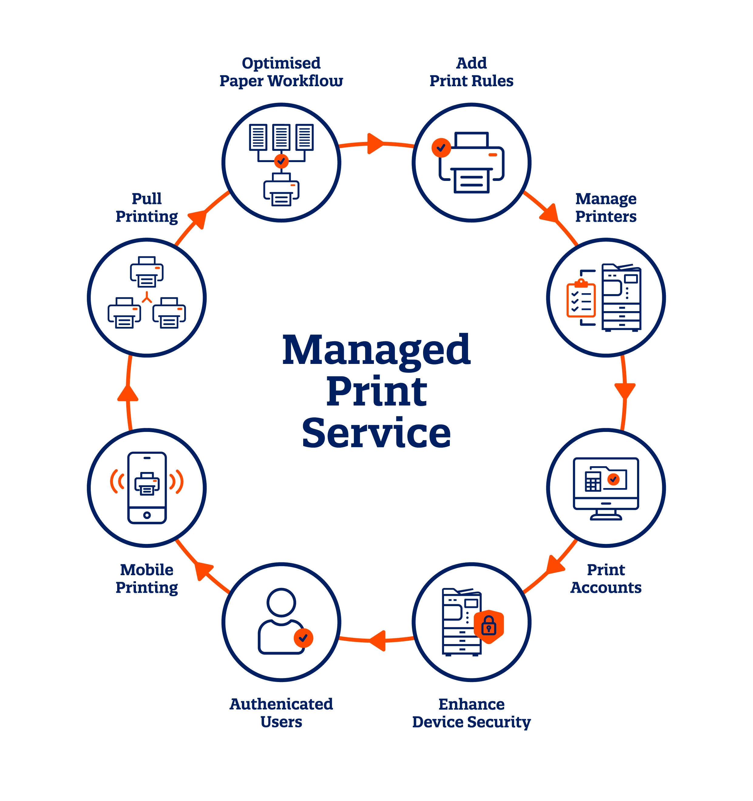 How Managed Print Service Works - Papercut